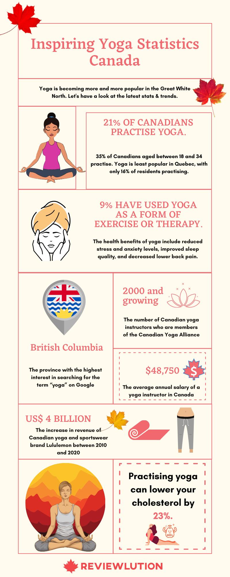 yoga statistics canada